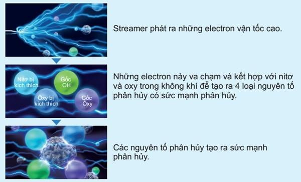 Sức mạnh của công nghệ streamer