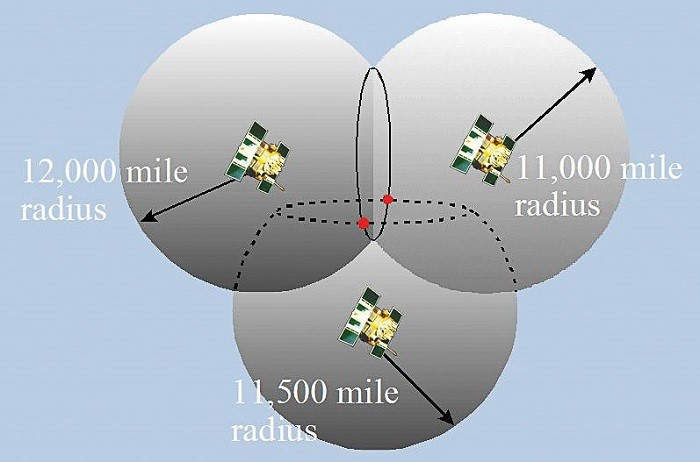 Nguyên lý hoạt động định vị GPS