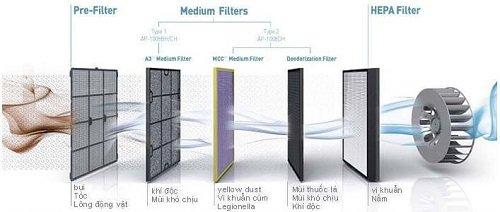 Mô phỏng nguyên lý hoạt động của máy lọc không khí