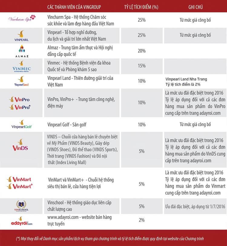 Bảng tỷ lệ tích điểm của thẻ VinID