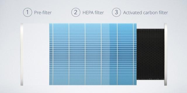 Bộ 3 màng lọc trang bị trên Xiaomi Mi Air Purifier 2s